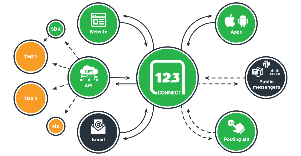 123 Connect